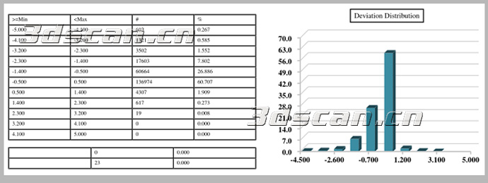 汽车保险杆模具检测 -汽车保险杠模具三维检测 三维扫描仪 三维检测高清图片